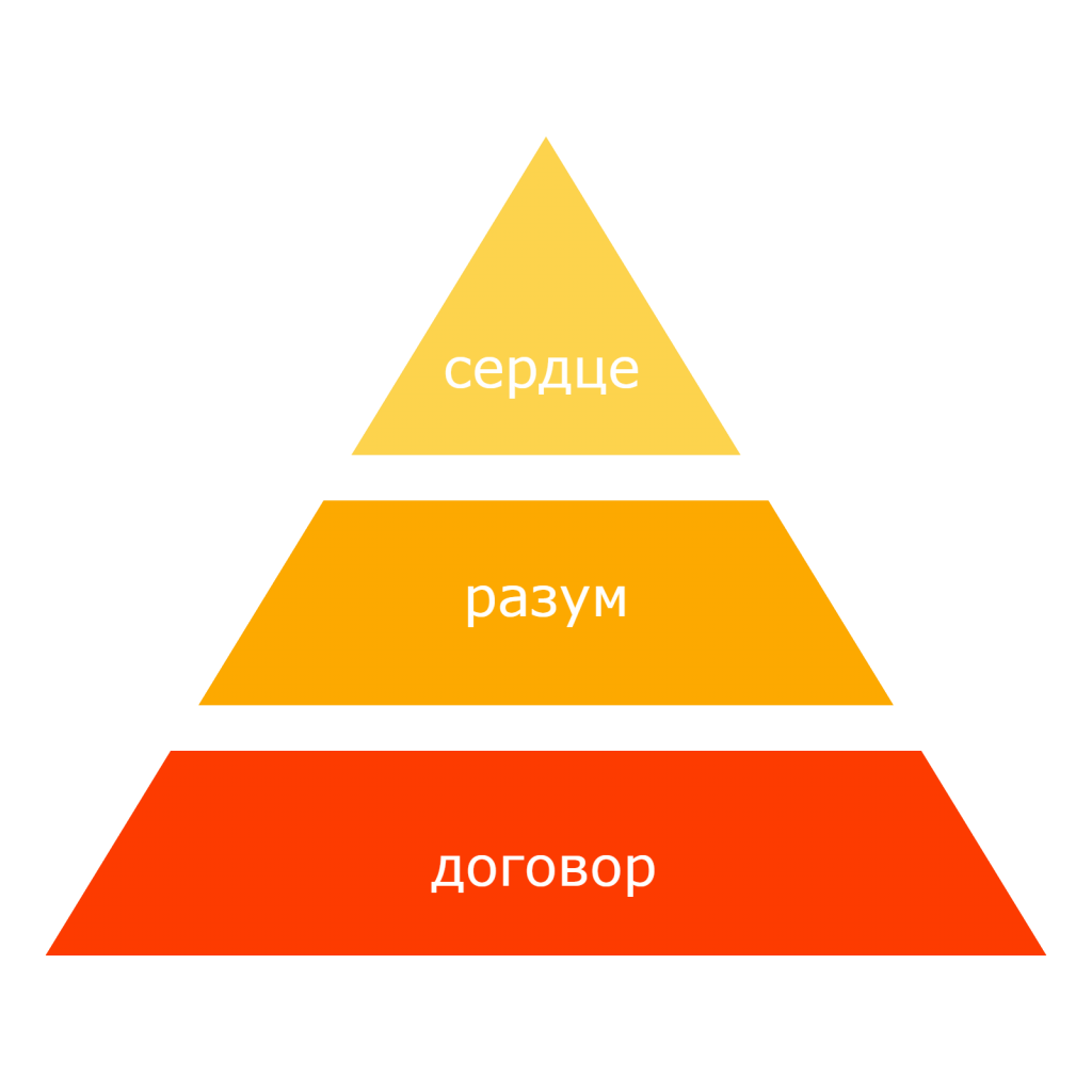 Пирамида EVP