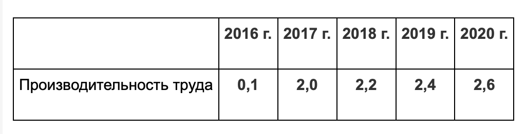 Росстат, расчеты Минэкономразвития России
