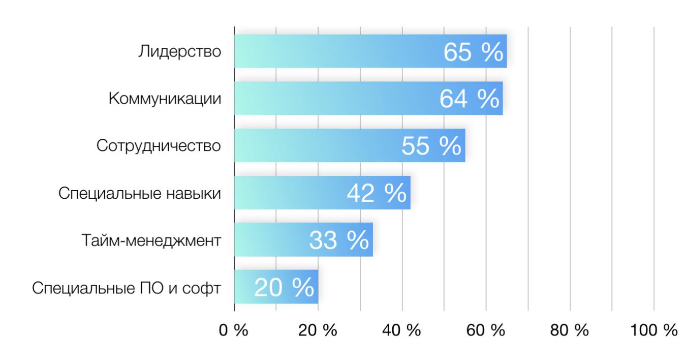 Статистика качеств персонала, которые нужно развивать