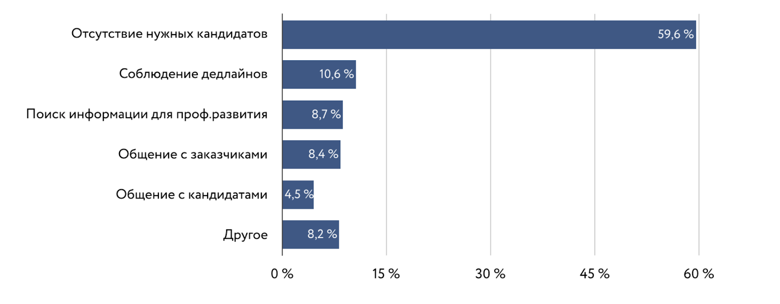 Статистика сложностей работы рекрутера