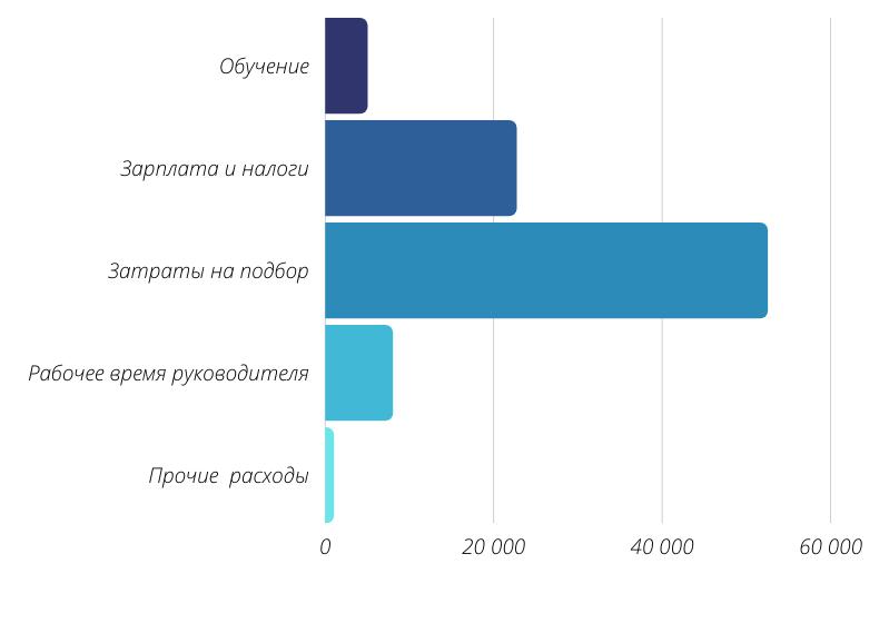Диаграмма расходов на сотрудника